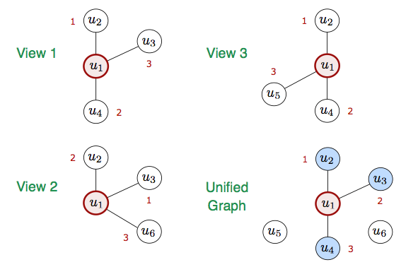 Unified graph example
